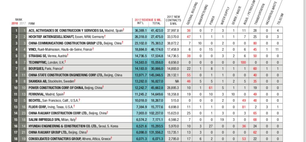 ENR TOP 250 CCC