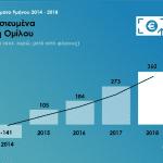 9M 2018 results ΚΕΡΔΗ