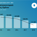 9M 2018 results ΧΡΗΜΑΤΟΟΙΚΟΝΟΜΙΚΟ ΚΟΣΤΟΣ