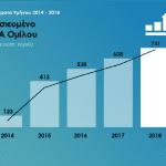 9M 2018 results EBITDA