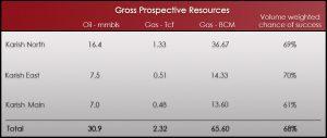 GrossProspectiveResources