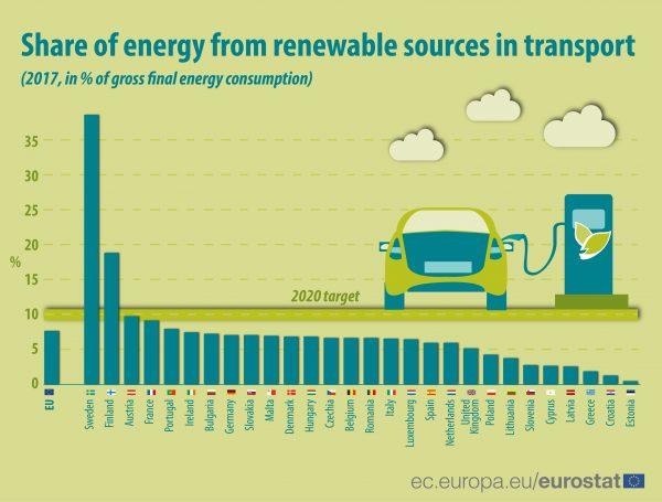 Renewable energy transport 2017