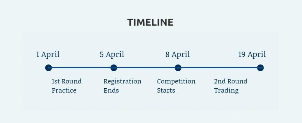 Finance Club UoM timeline