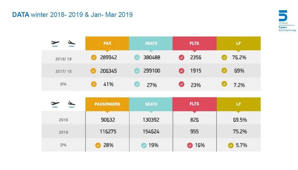 ellinair flights 2019 2018 graphic