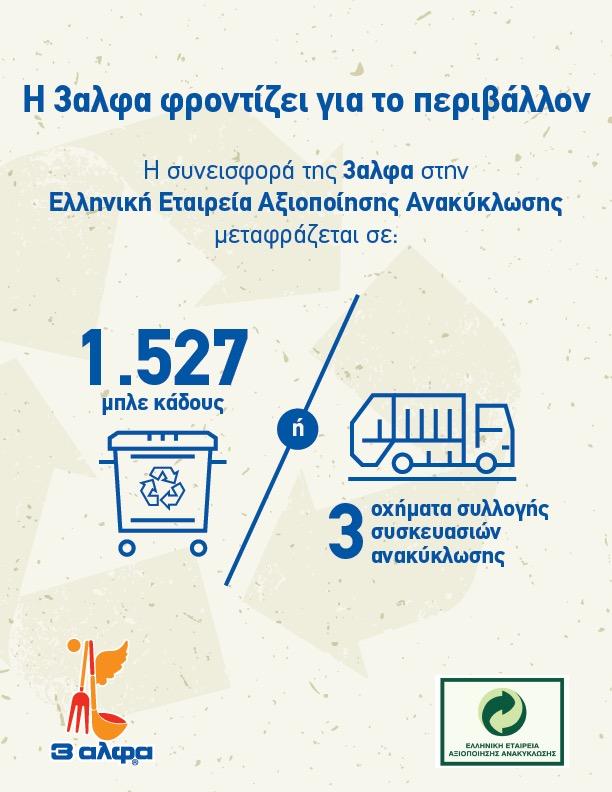 Η 3αλφα συνεισφέρει στο έργο της Ελληνικής Εταιρείας Αξιοποίησης Ανακύκλωσης