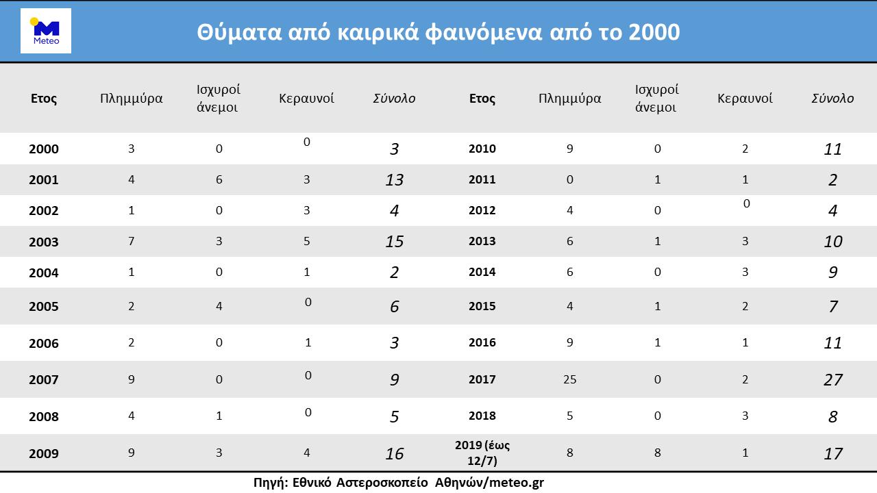 182 τα θύματα των έντονων καιρικών φαινομένων από το 2000