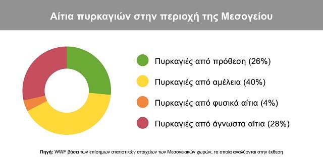Διάγραμμα 5
