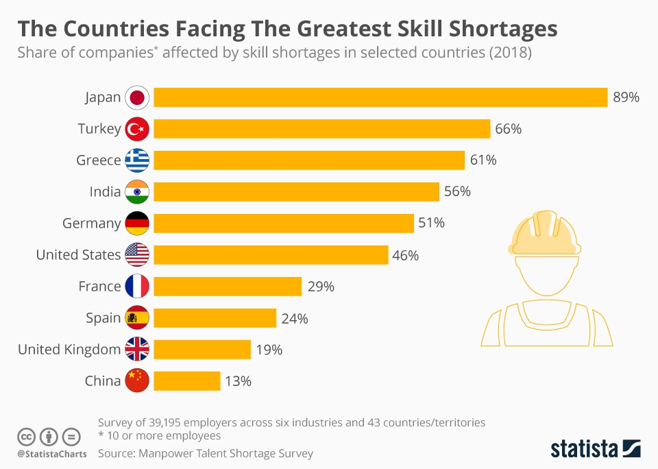 chartoftheday 4690 the countries facing the greatest skill shortages n