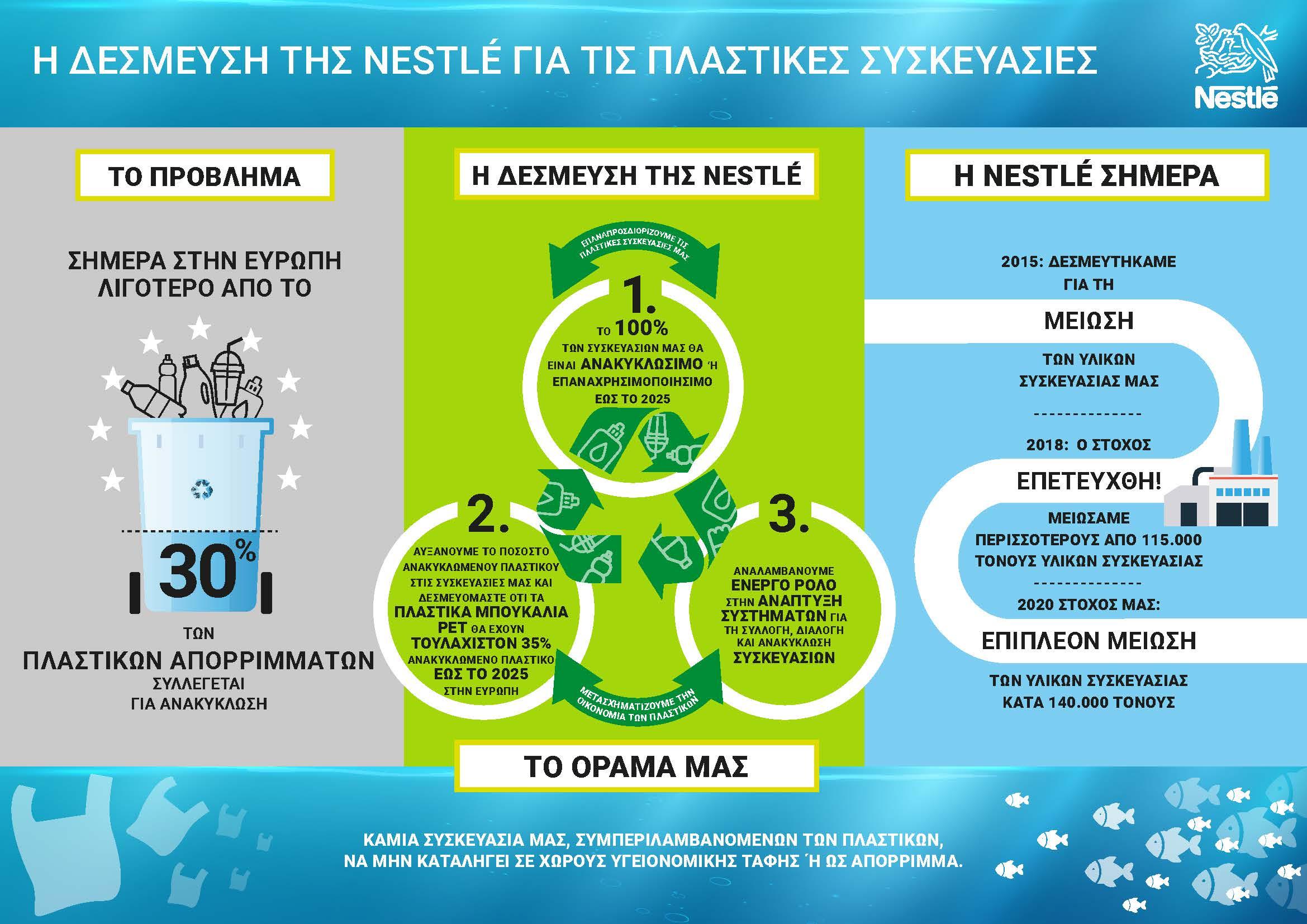 nestle infographic 2