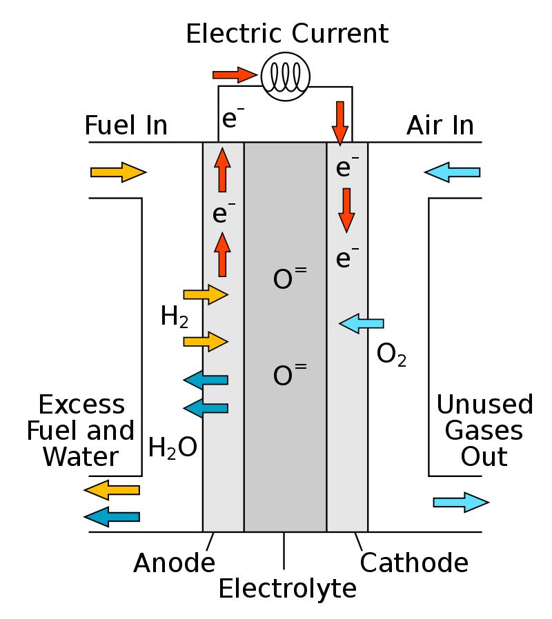 Σχέδιο κυψέλης στερεού οξειδίου (SOFC)