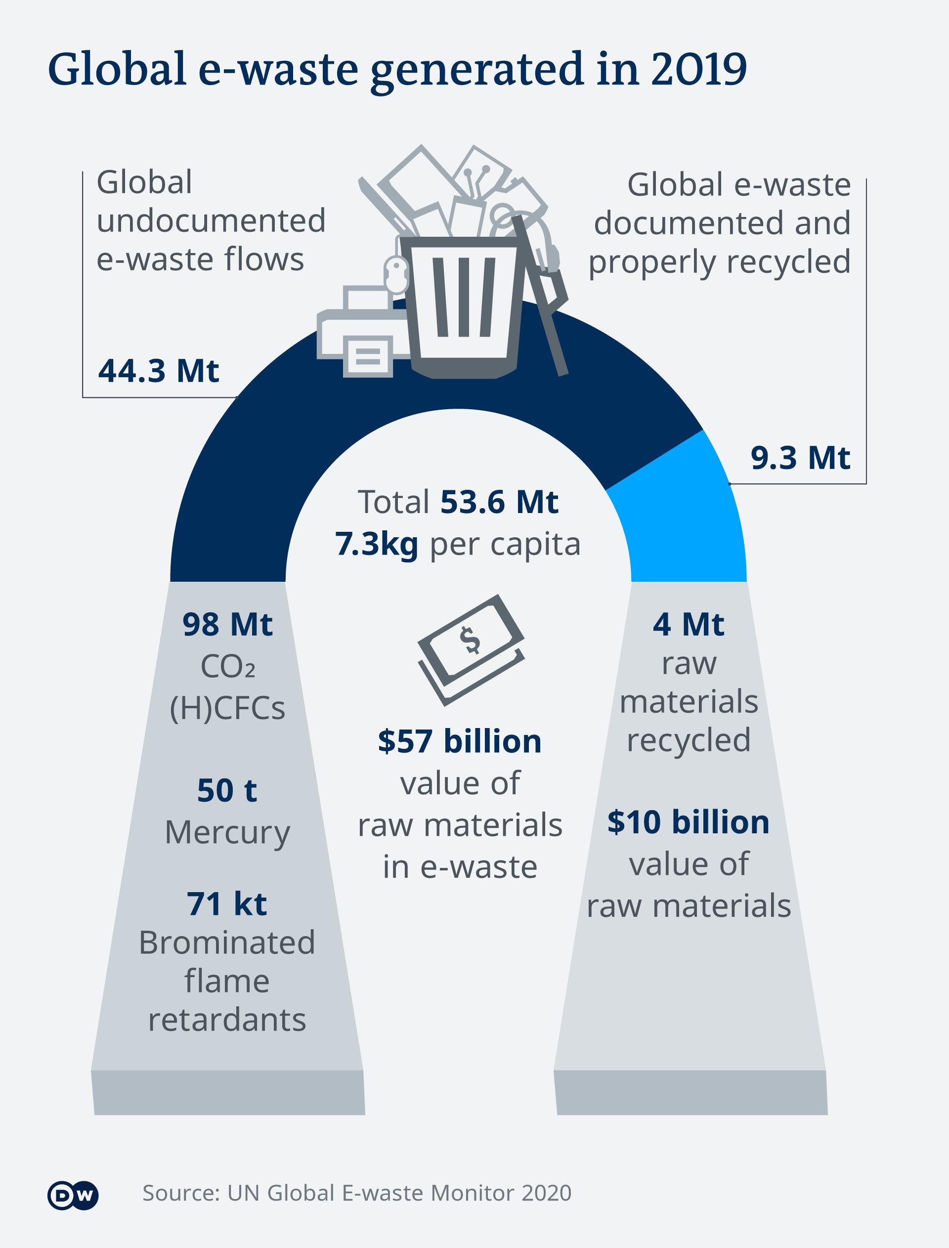 Τόνοι χρυσού και πλατίνας στα σκουπίδια, λέει ο ΟΗΕ