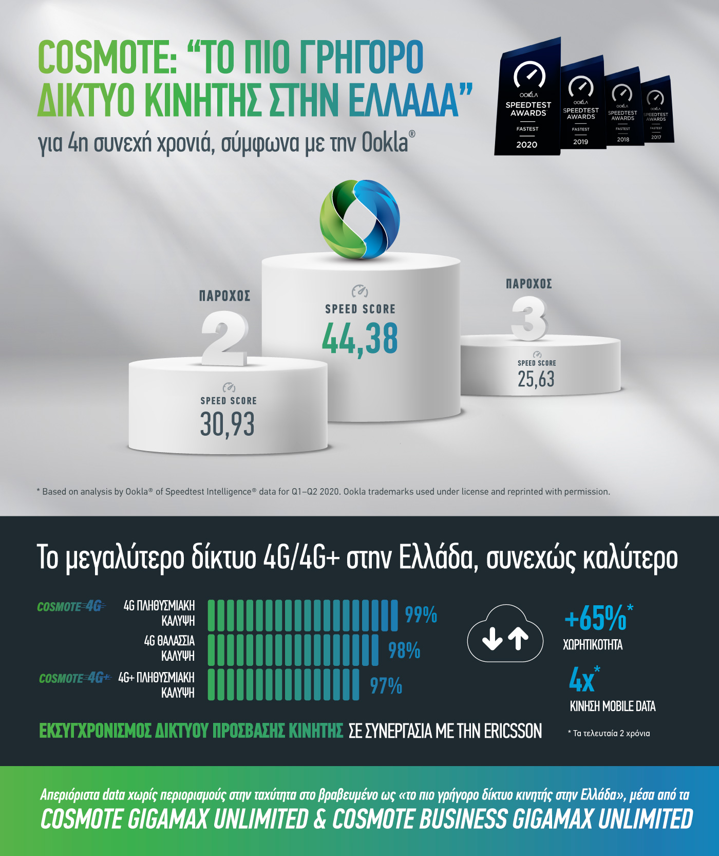 COSMOTE Ookla 2020 Infographic gr