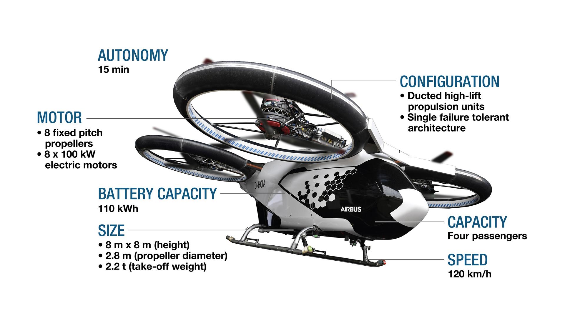 Το νέο ιπτάμενο ταξί της Airbus