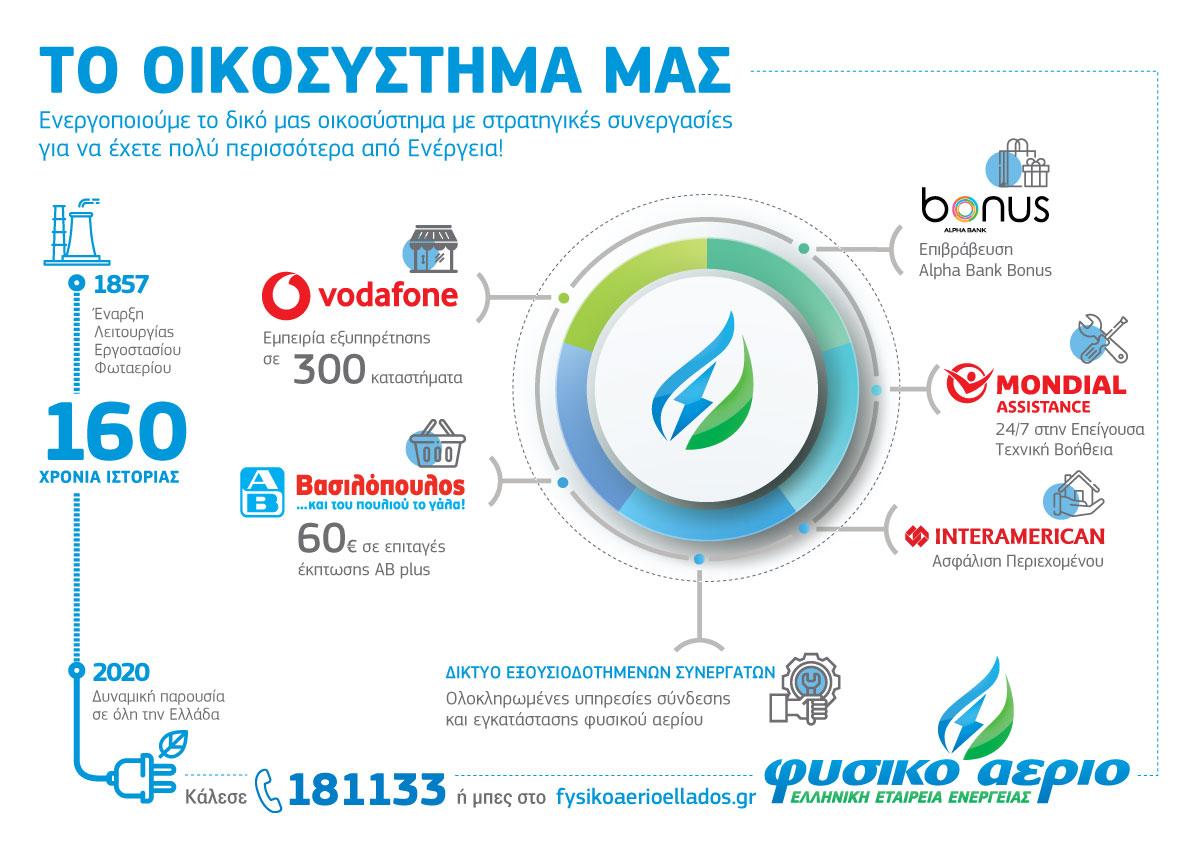Φυσικό Αέριο Ελληνική Εταιρεία Ενέργειας