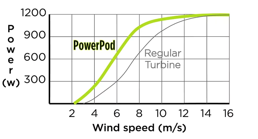 halcium Powerpod