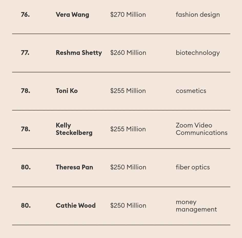 πλουσιότερες Αμερικανίδες 1