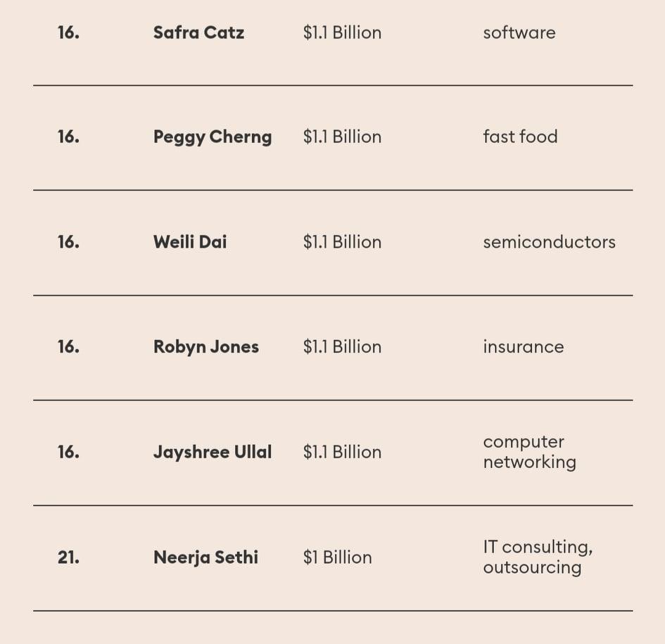 πλουσιότερες Αμερικανίδες 1.