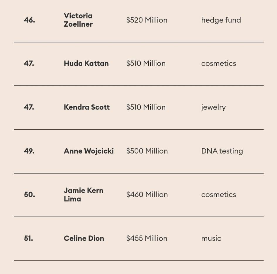 πλουσιότερες Αμερικανίδες 7
