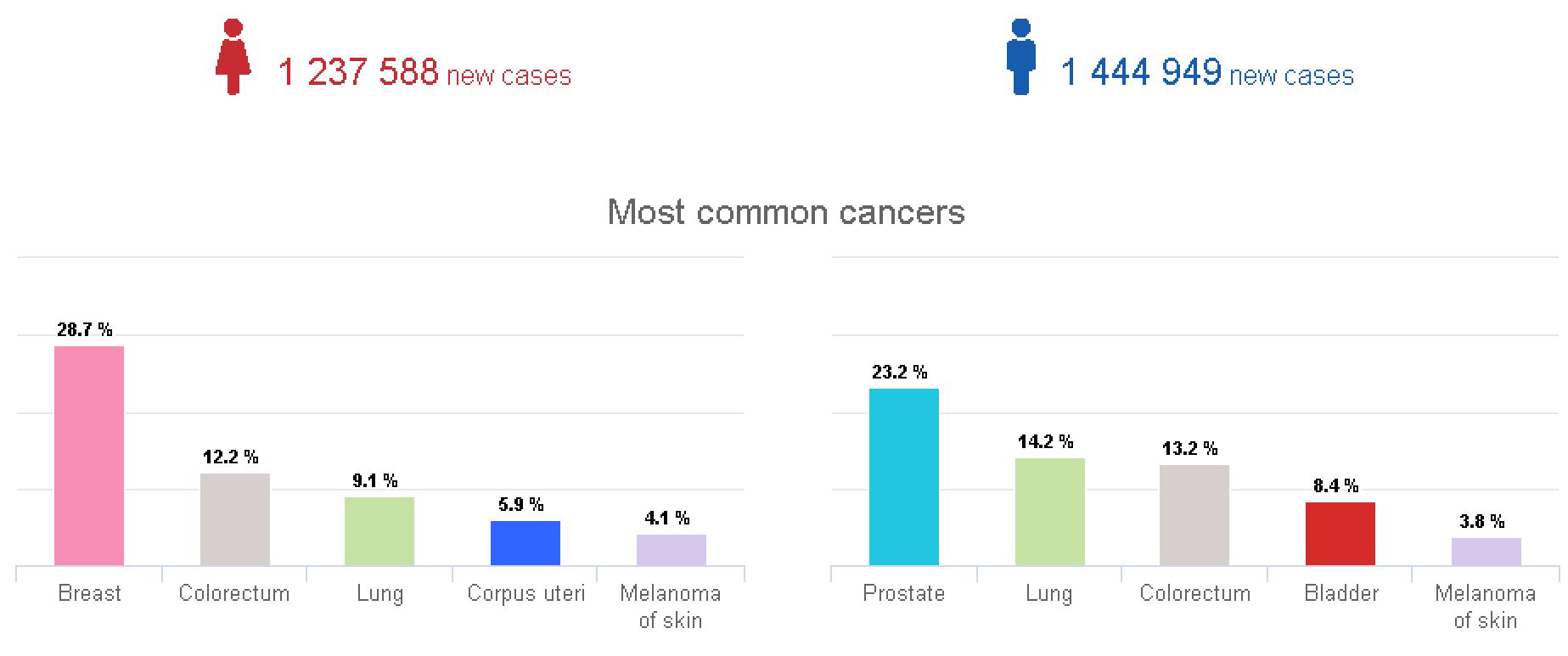 καρκίνος ποσοστά