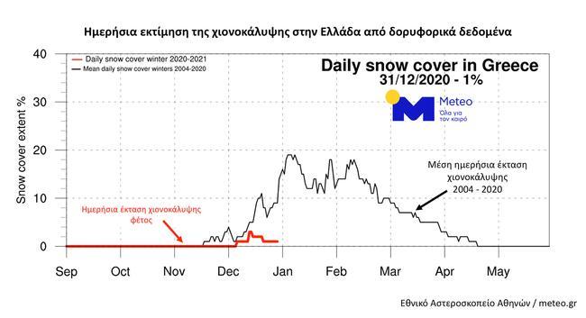 χιονοκάλυψη Ελλάδα