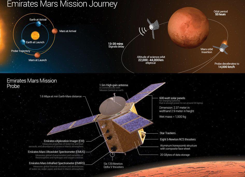 η αποστολή των ΗΑΕ ΗOPE εικονα space