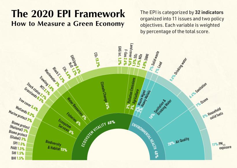 Greenest Countries in the World Supplemental EPI Index