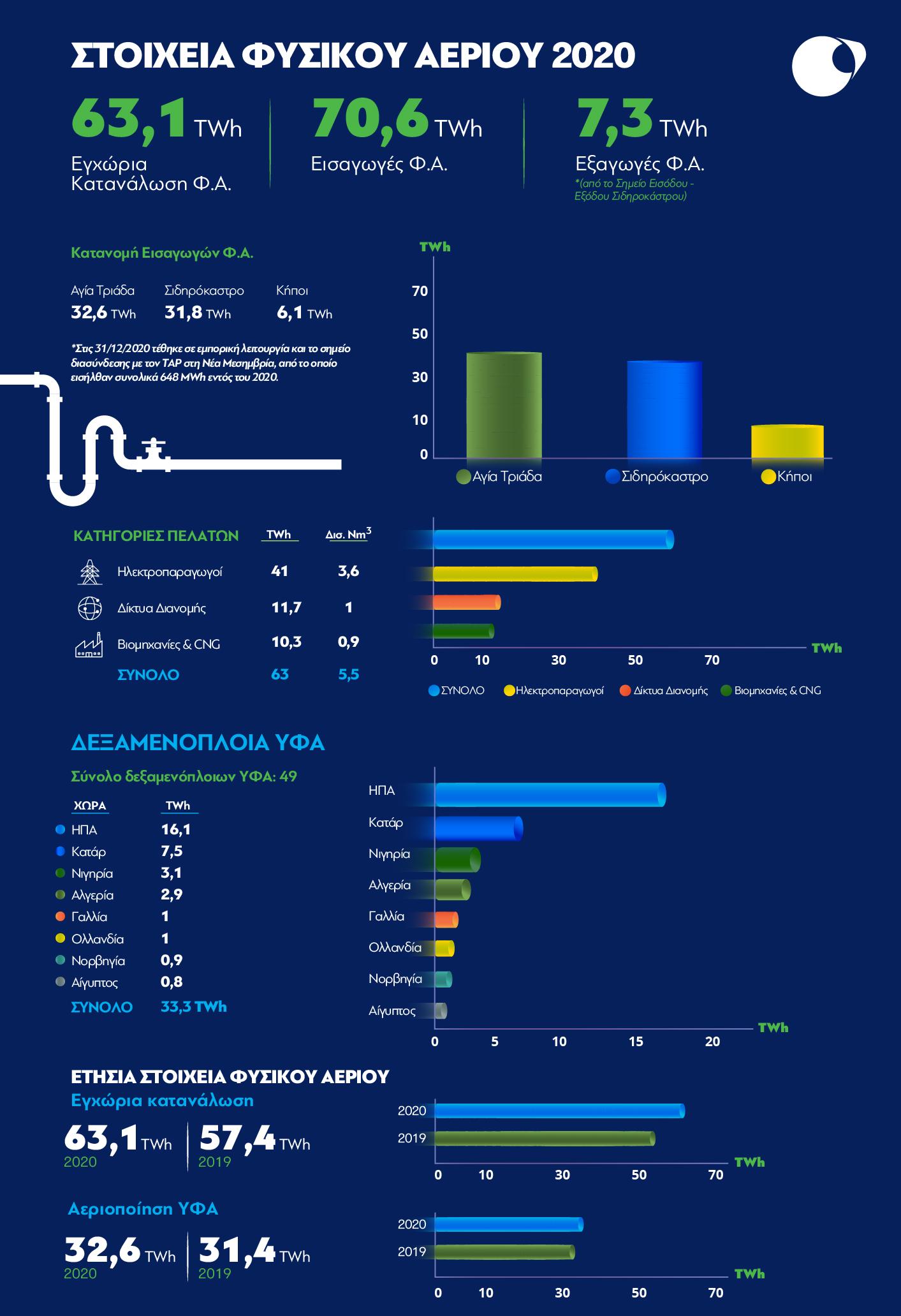 DESFA Infographic GR
