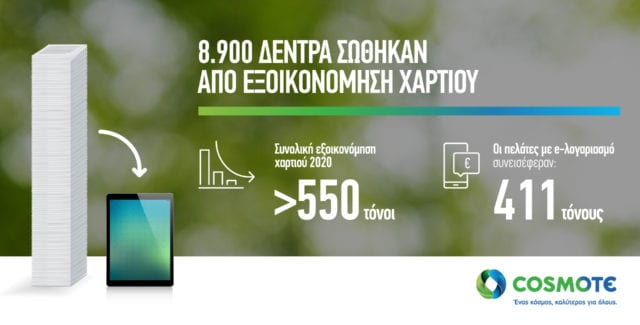COSMOTE LessPaper infographic