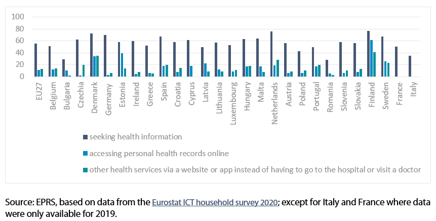 percentage of people using the internet for health related activities