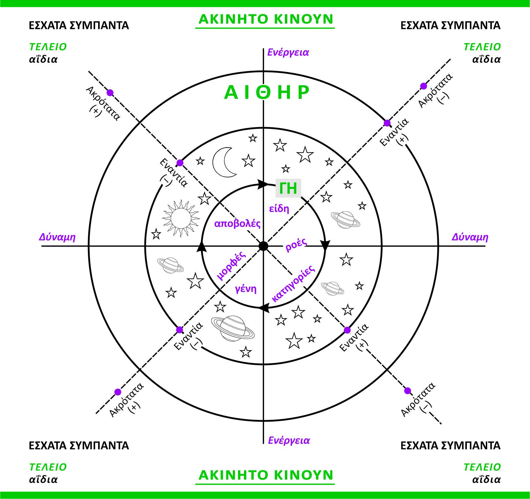 ΕΞΏΦΥΛΛΟ Αριστοτελικό σύμπαν σχήμα