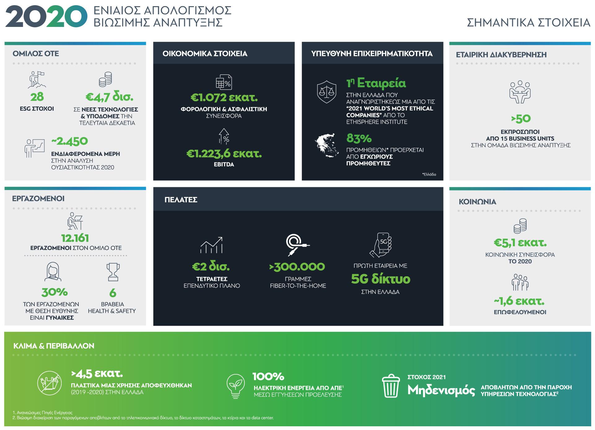 OTE Group 2020 IntegratedReport infographic gr