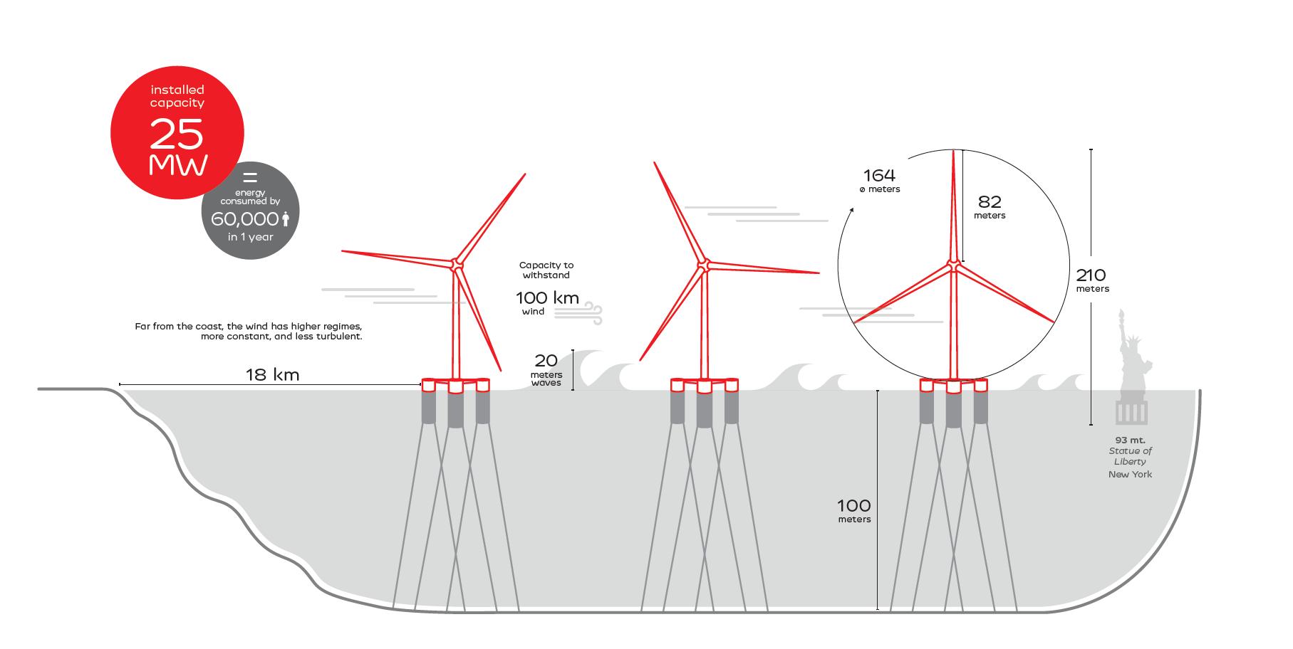 Infografia Windfloat_September_2021